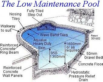 Easycare low maintenance pool construction pleasure pools - Swimming pool structural engineer ...